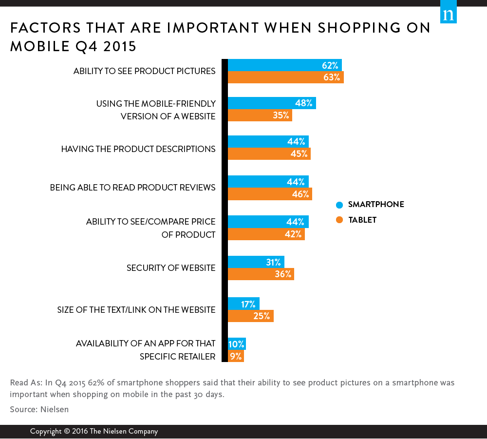 Nielsen study mobile ecommerce use