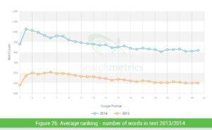 Average-Text-Rank-Searchmetrics