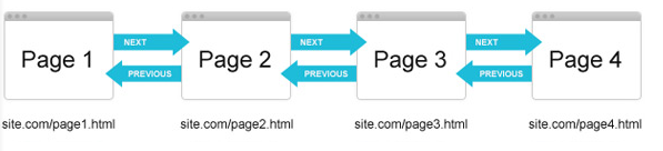 seo pagination example