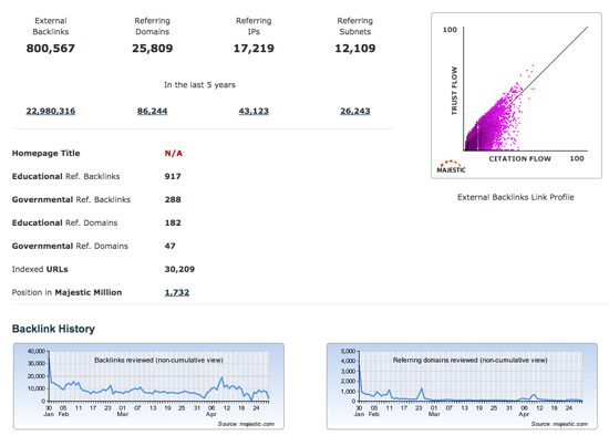 Majestic SEO Link Trust And Citation Flow Screenshot