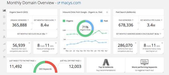 SpyFu Domain Overview Screenshot - Macy's