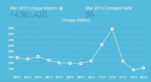 Compete Visitors Screenshot - Macy's