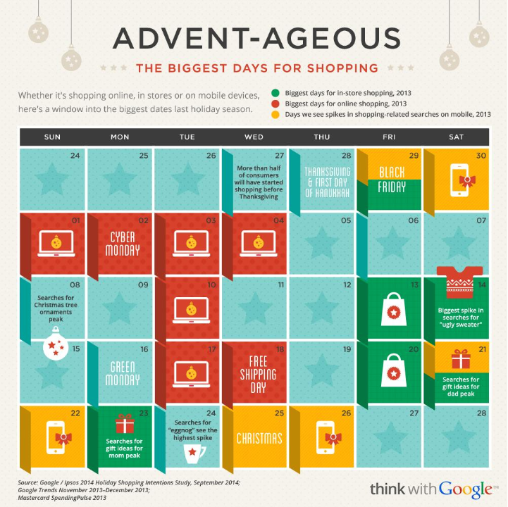 Most popular shopping days of 2013