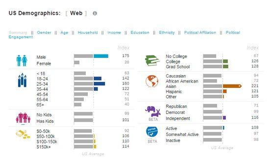 Quantcast Public Demographic Data Screenshot -The Verge