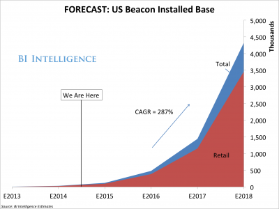 In-Store Beacon Technology Shows Signs of Massive Growth