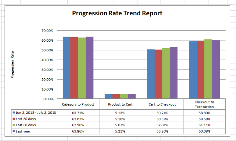 In this example, the product page progression rate of only ~5% presents a strong case for testing