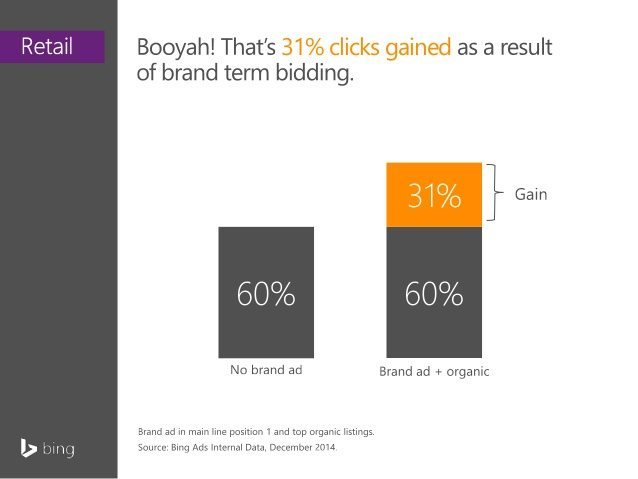 Branded PPC Increases Total Traffic