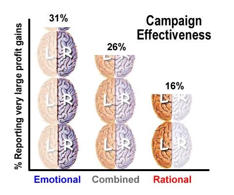 emotional appeals digital pr