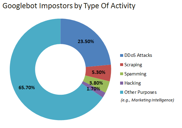 fake-googlebots-by-type-of-activity