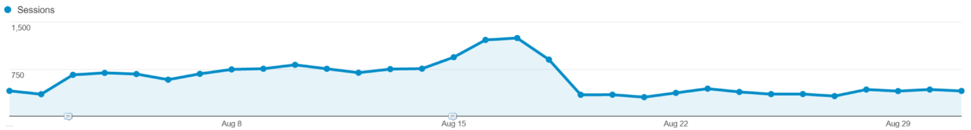 Organic traffic appearing as direct due to bug