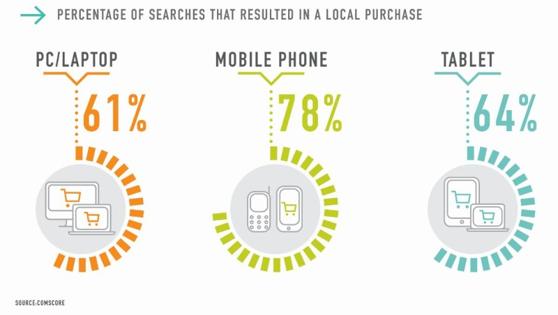 local mobile conversions