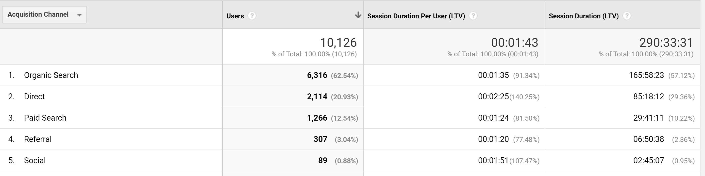 session duration lifetime value report